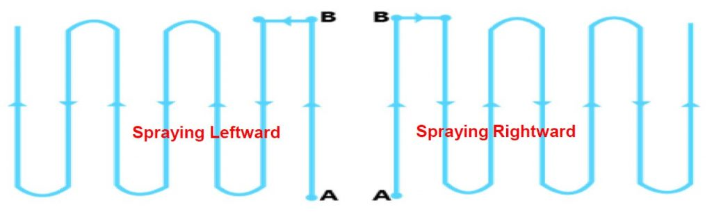 Modo de vuelo automático entre puntos A y B